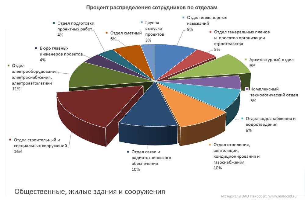 Рис. 1. Процент распределения работ по отделам типовой проектной организации из области гражданского строительства