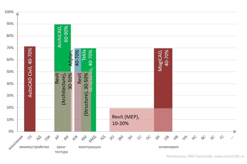 Рис. 4. Западные BIM-решения, распространенные в РФ и распределенные по разделам проекта