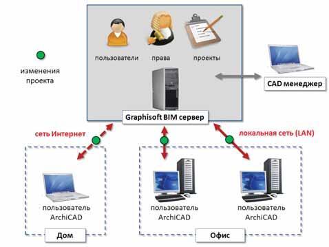 Рис. 3. Основа Teamwork 2.0 – выделенный Graphisoft BIM Server (сервер для управления проектами, пользователями и их правами) и ехнология Delta Server (принцип синхронизации измененных данных небольшими частями)