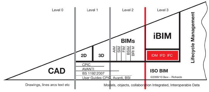 BIM Maturity Model