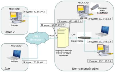 Удаленное подключение к сетевому ключу CodeMeter для ARCHICAD